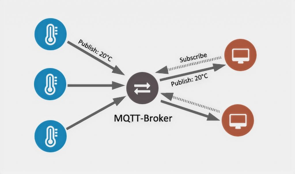 MQTT (Mosquitto) working principle