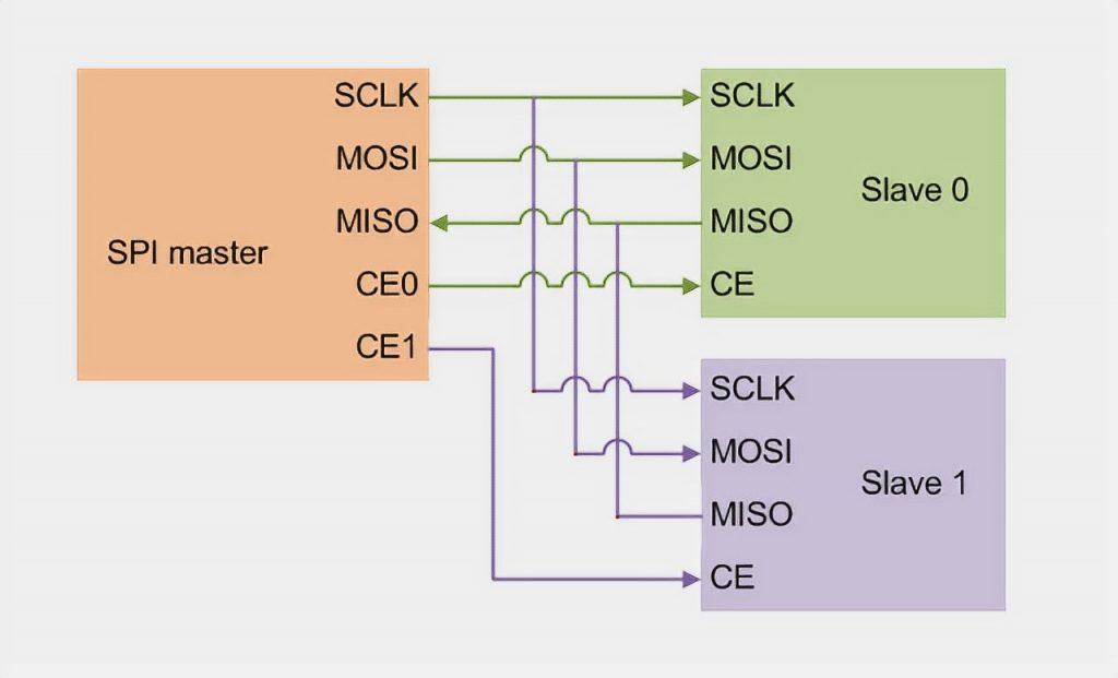 SPI diagram