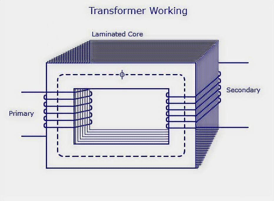 Transformer working principle