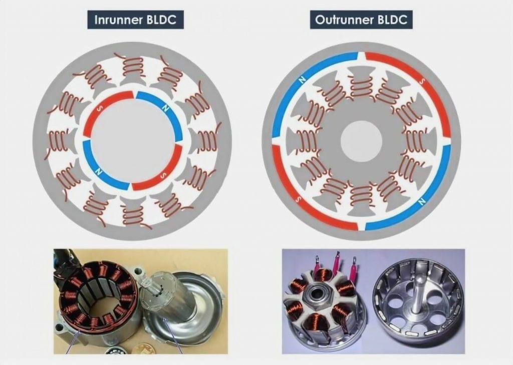 How Brushless (BLDC) Motors Work
