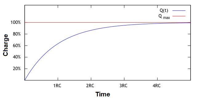 Charging and Discharging Diagram