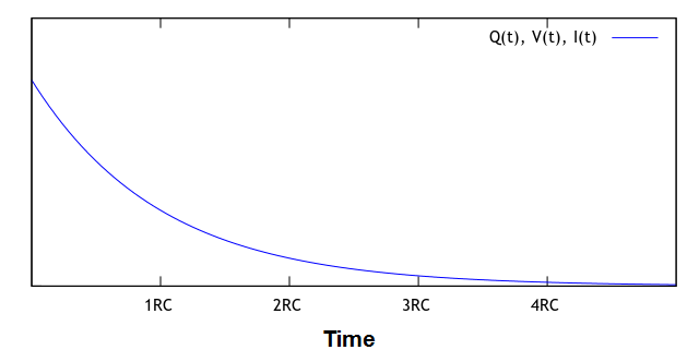 These values on the graph