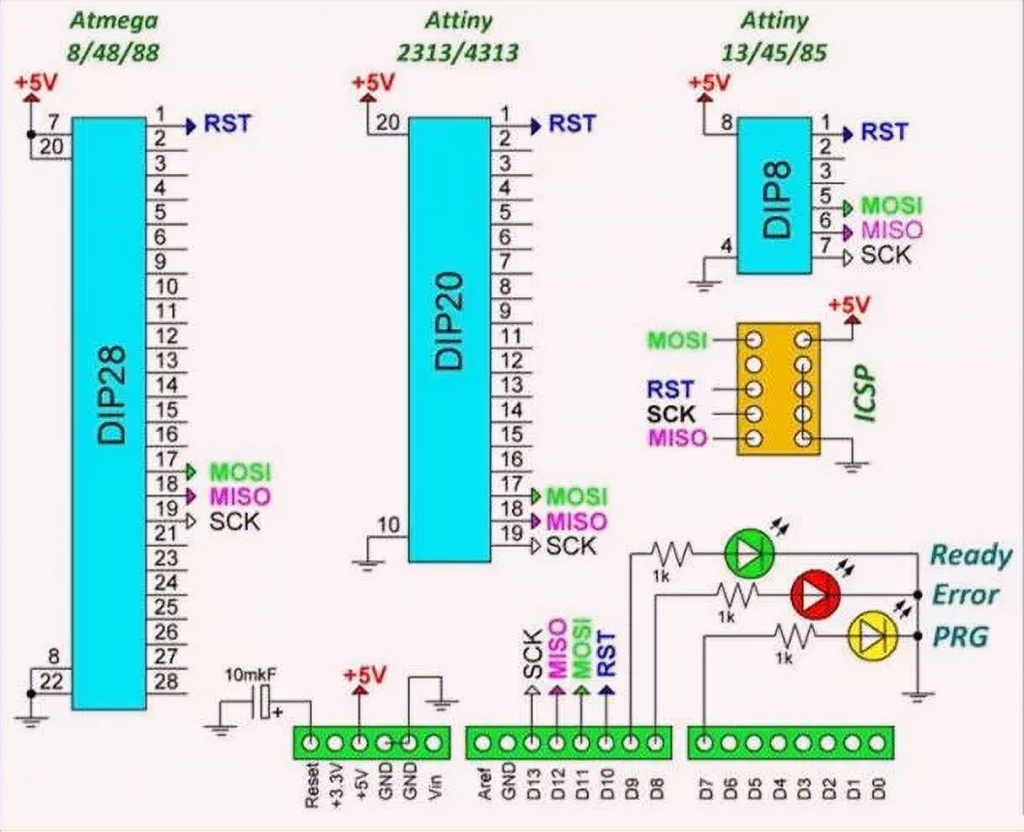 Pin assignments of the Arduino