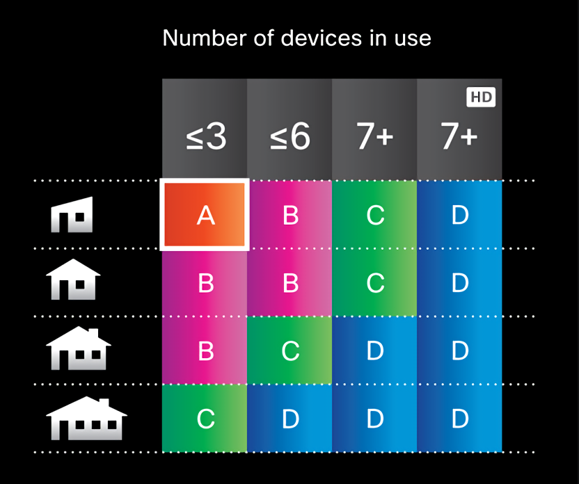 Classes of routers by Linksys
