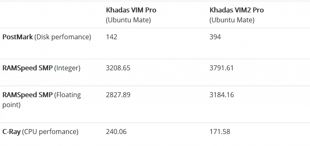 Khadas VIM2 Performance Tests