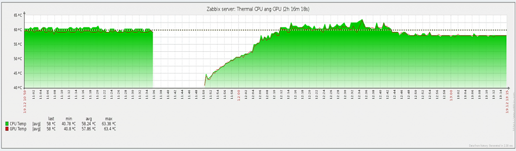 Testing Heatsink on Raspberry Pi