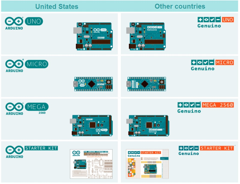 Differences between Arduino and Genuino